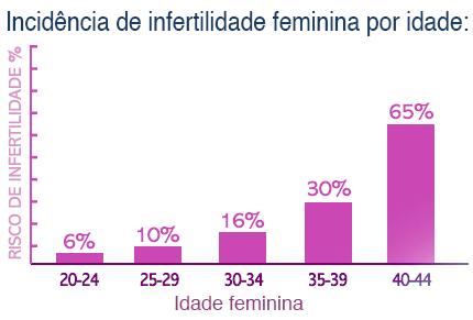 infertilidade feminina e a idade