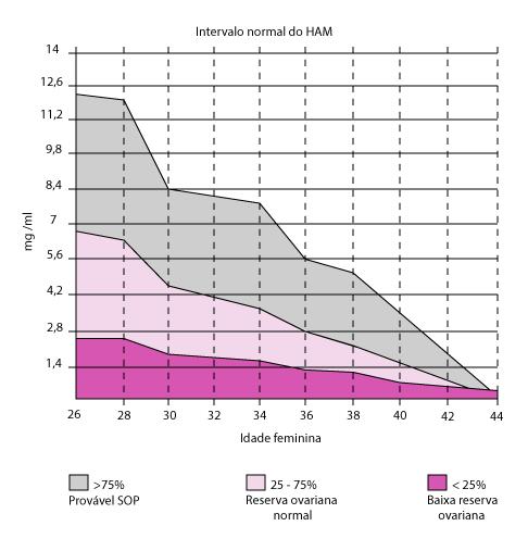 intervalo de HAM em reprodução humana