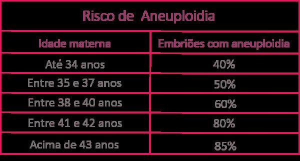 risco de aneuploidia